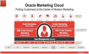 Oracle Marketing Cloud Customer at Center of Modern Marketing 660x400pxl