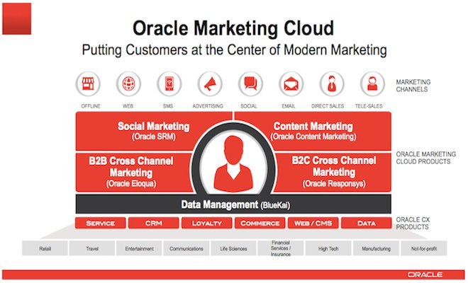 Oracle Marketing Cloud Customer at Center of Modern Marketing 660x400pxl