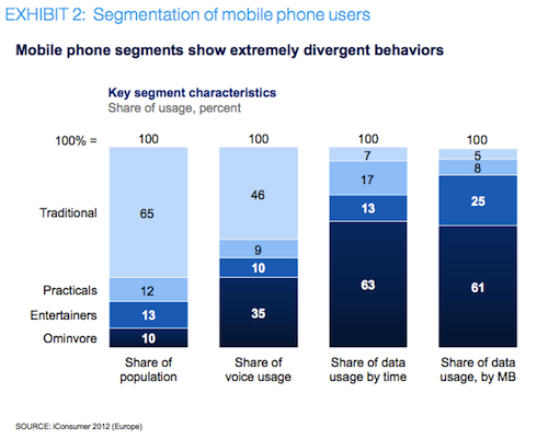 McKinsey: Segmentation of mobile phone users