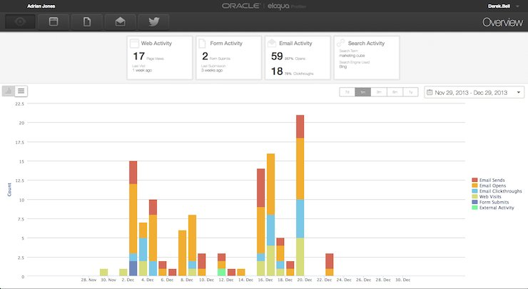 Oracle Eloqua Marketing Cloud - Prospect Profiler