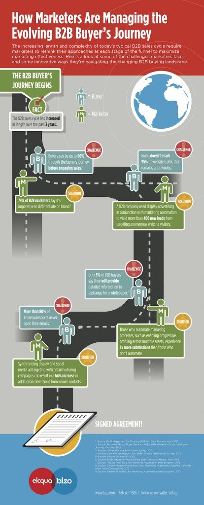 How marketers are managing the evolving B2B buyer's journey
