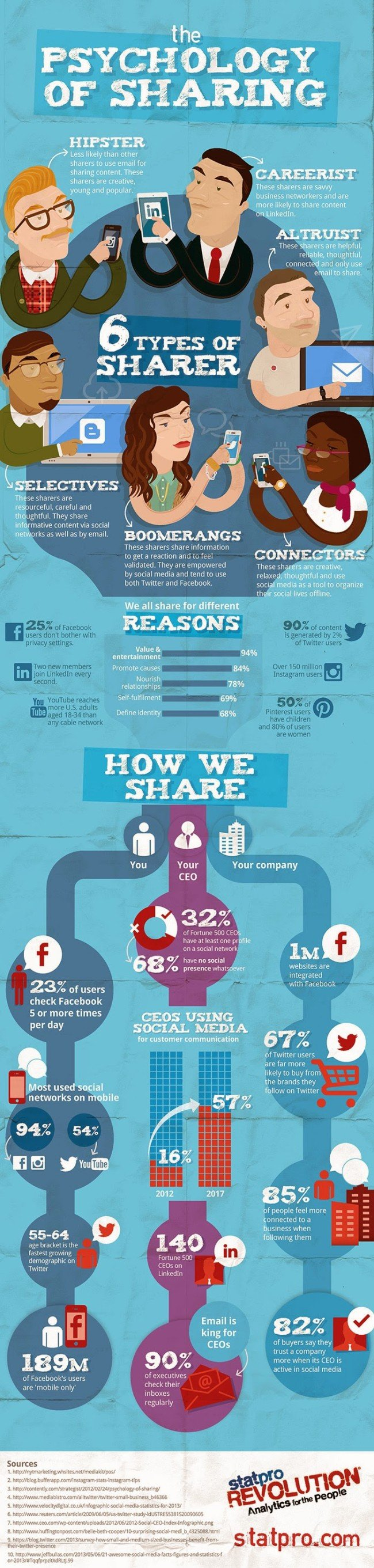 INFOGRAPHIC_social-psychology-sharing 700pxl Wide
