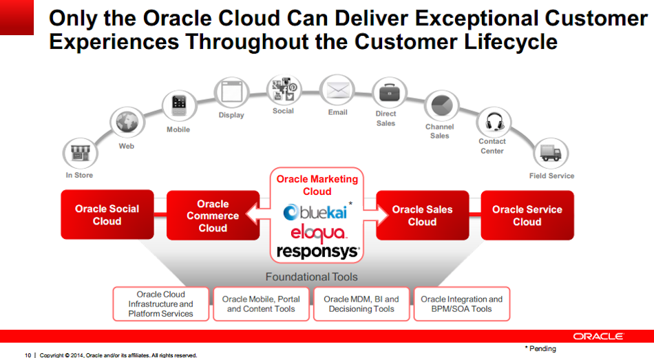 In the diagram above, you can see Marketing Cloud resting at the heart of Oracle's CX offering. Across the top, from the left to the right, you can see each of the various channels through which prospects and customers are engaging with organisations just like yours. Are you able to respond through these channels?