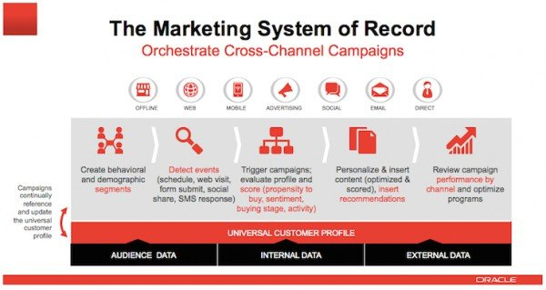 The Marketing System of Record 600x319pxl