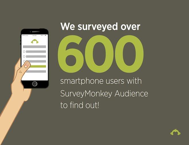 Survey Monkey 2014 Mobile Consumer Trends 003 660pxl
