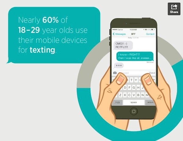 SurveyMonkey 50 of 18 to 19 Year olds text 600pxl Wide
