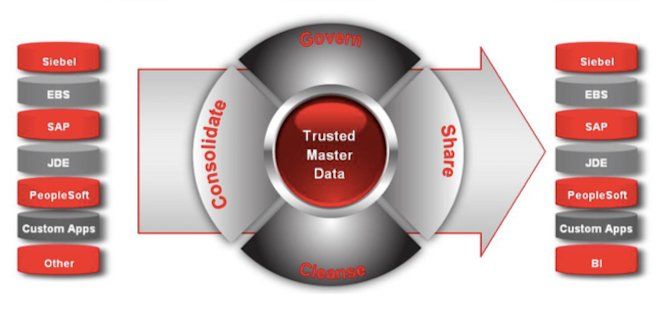 Oracle MDM Graphic 660pxl wide