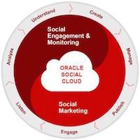Oracle Social Relationship Mgmt Circular 200pxl