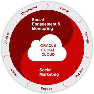 Oracle Social Relationship Mgmt Circular 300pxl