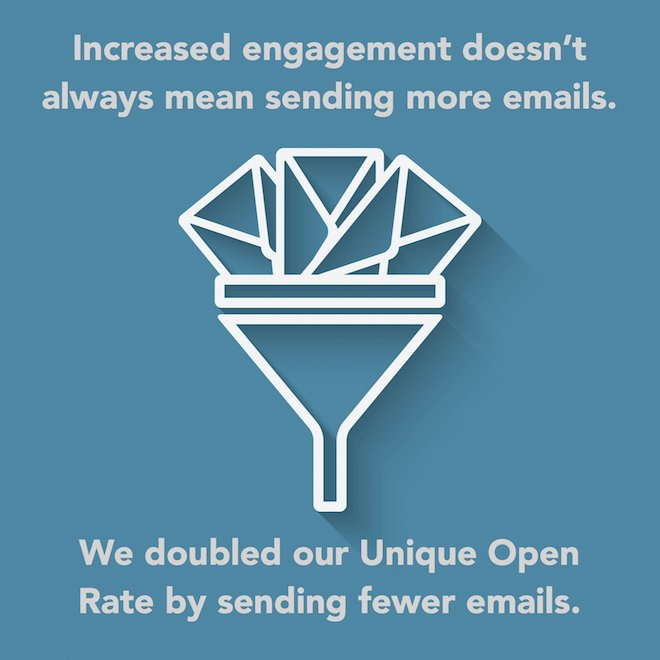 Sending fewer emails delivers higher open rates 660pxl