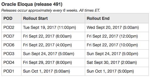 OMC Eloqua Release 491 Dates Table
