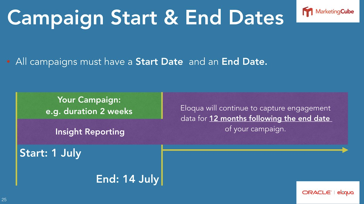 Campaign Start and End Dates