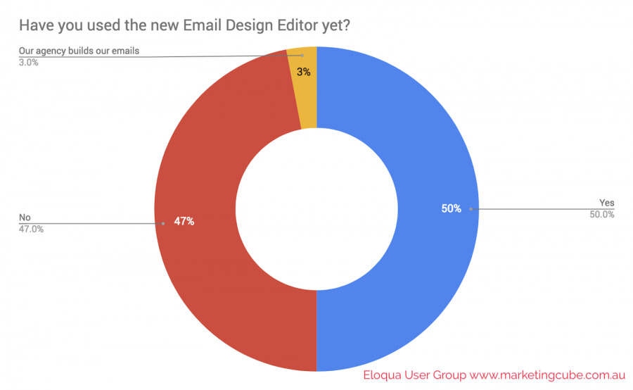 POLL Have you used the new Email Design Editor yet Marketing Cube Eloqua User Group 1600x985pxl