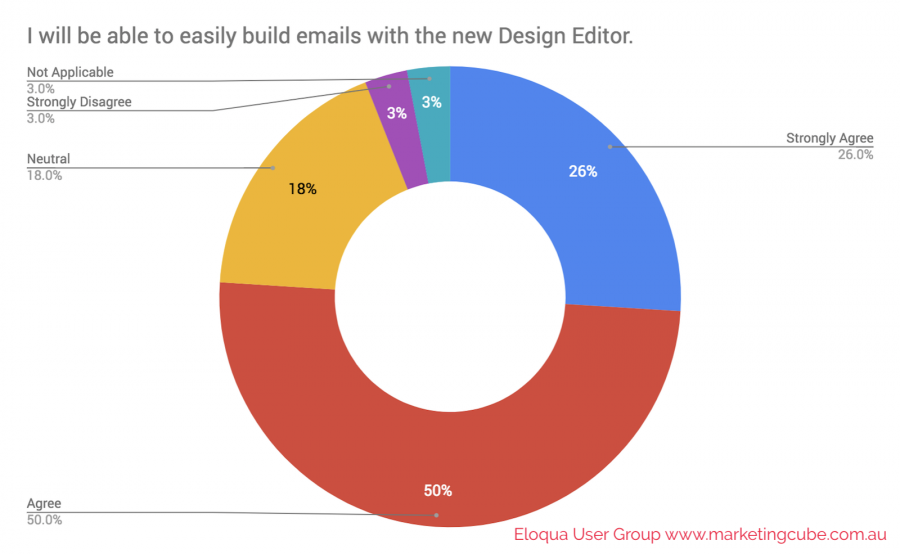 POLL I will be able to easily build emails with the new Design Editor. Marketing Cube Eloqua User Group 1600x985pxl