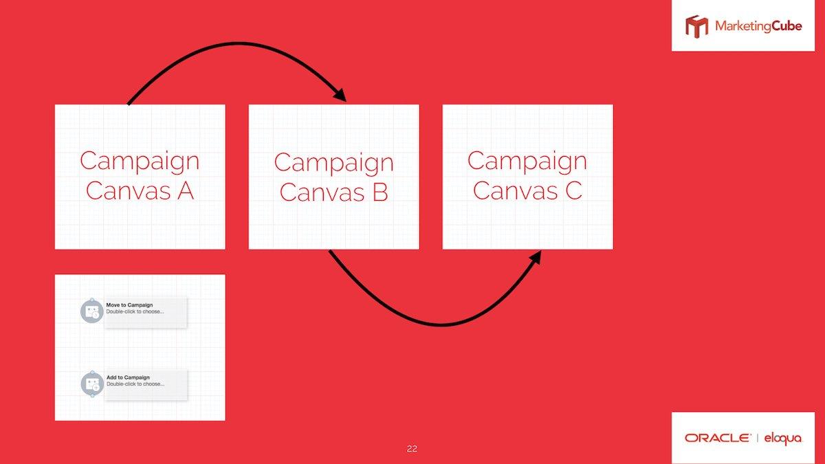 Introduce magic into your CX using the Eloqua Campaign Canvas