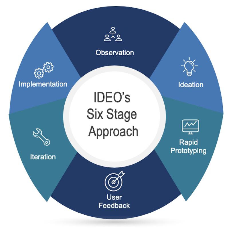 DIAGRAM IDEOs Six Stage Approach 800x800pxl