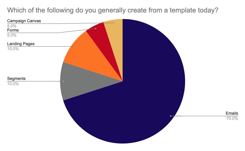 Eloqua User Group Poll Results - Eloqua Template Usage today.