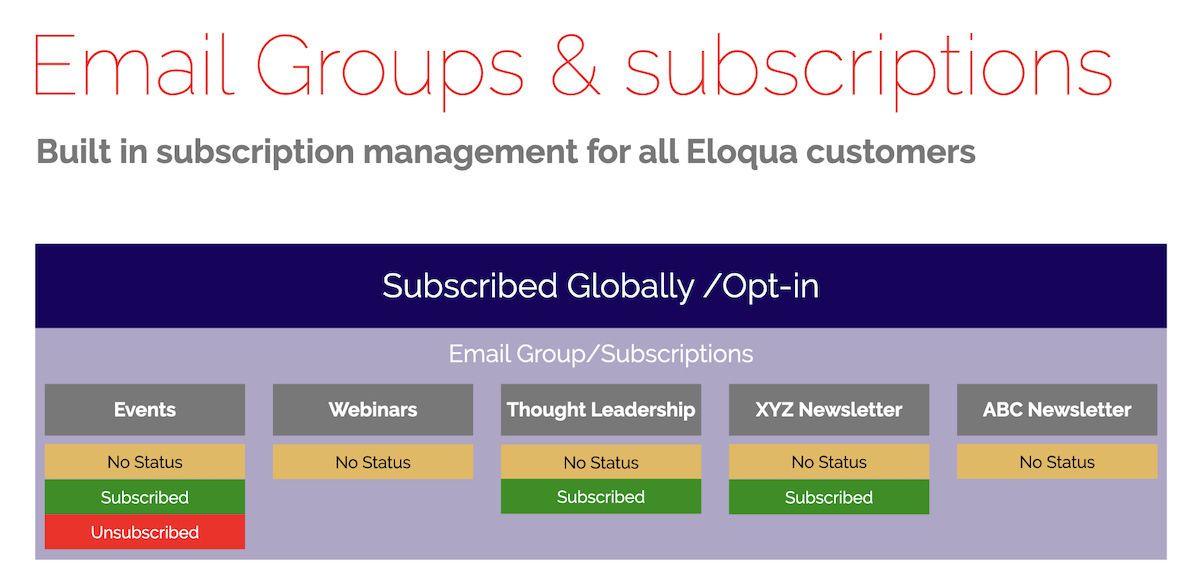 20210324 Subscription Model US Eloqua User Group Newsletters 1200x577